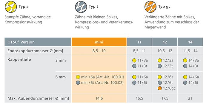 OVE_miniOTSC_Flyer_DE_rev02_2020-03-06_tabelle